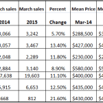 Riverside County Home Sales are Up 5.7% from a year ago
